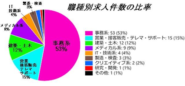 ヒューマンリソシア職種別求人件数の円グラフ