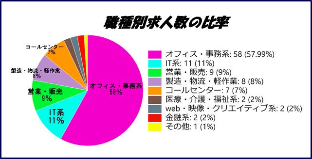 マンパワーグループの職種別求人数の円グラフ