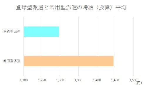登録型派遣と常用型派遣の時給比較グラフ