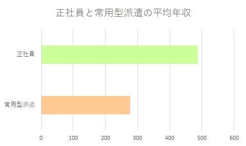 正社員と常用型派遣の平均年収比較のグラフ