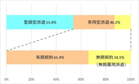 常用型派遣の割合のグラフ