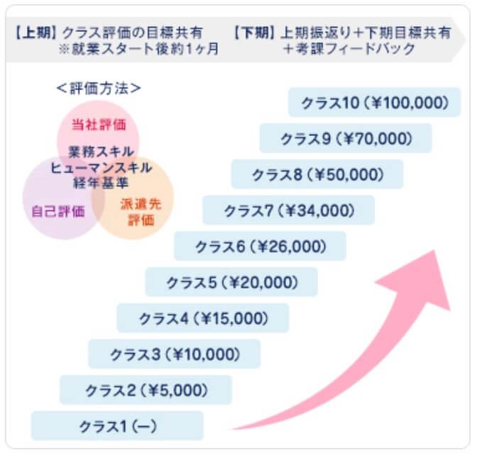 ミラエールの昇給制度