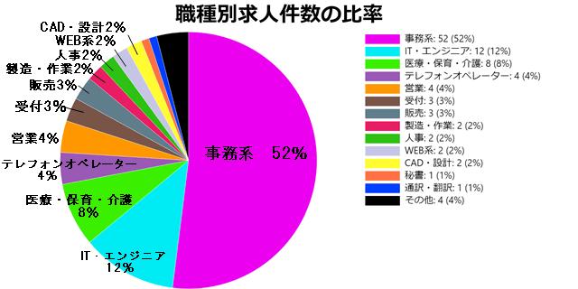 パソナの種類別求人件数