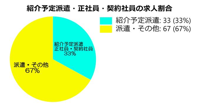 マンパワーグループの求人案件の割合