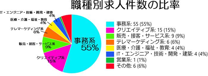 マイナビスタッフの求人比率の表