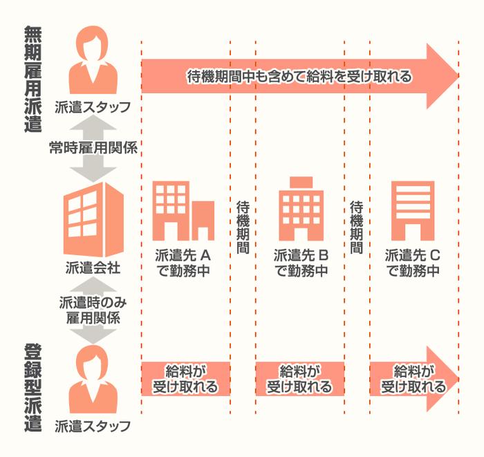 無期雇用派遣の図