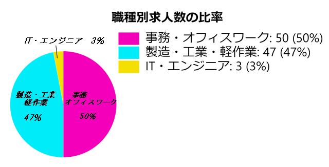 ランスタッドの職種別求人数グラフ