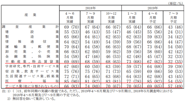 厚生労働省の労働経済動向調査