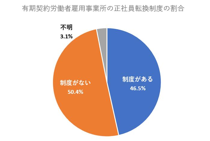 厚生労働省正社員登用制度の導入状況調査結果
