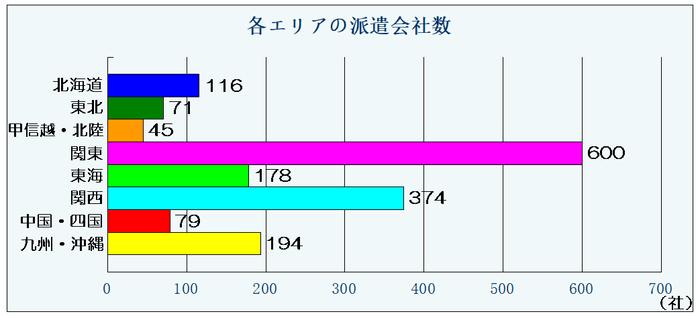 リクナビ派遣エリア別派遣社数のグラフ