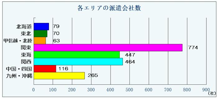 はたらこねっと各エリアの派遣者数のグラフ