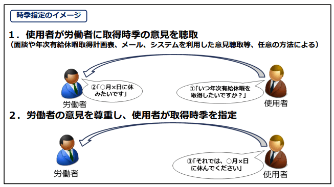 時季指定のイメージ図