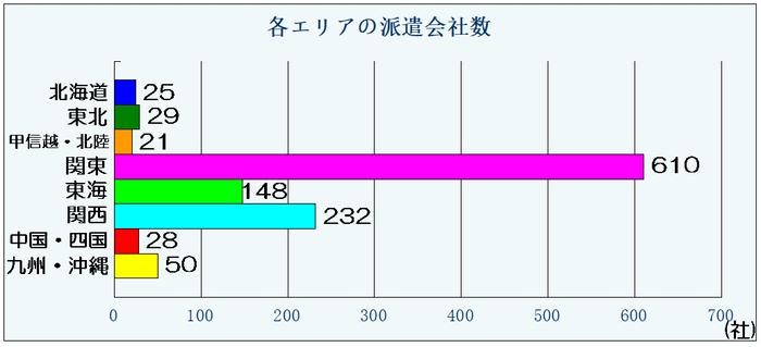 エン派遣エリア別派遣会社数のグラフ