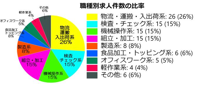 働くナビ求人比率の表