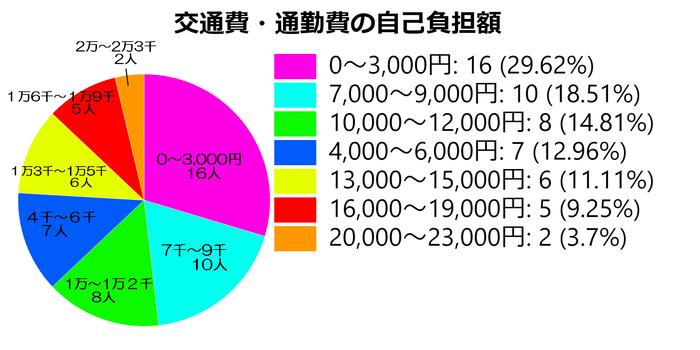 交通費自己負担額の表