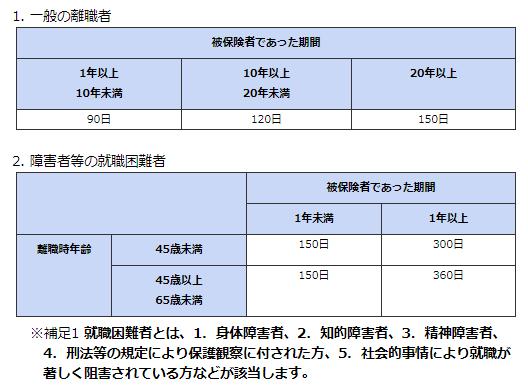 所定給付日数の表