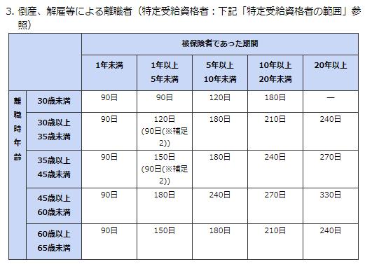 解雇・倒産による所定給付日数の表