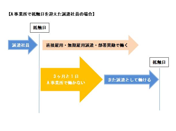 派遣社員のクーリング期間についての解説図