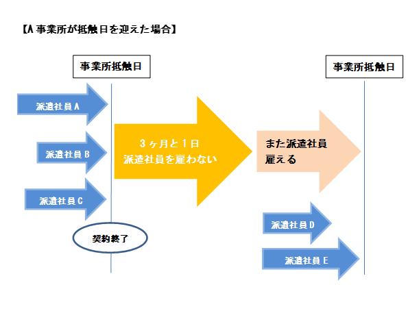 事業所のクーリング期間についての解説図