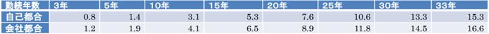 派遣社員の退職金支給率の最低ライン