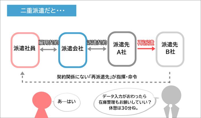 二重派遣の派遣契約 構図