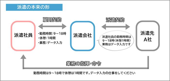 派遣契約の構図