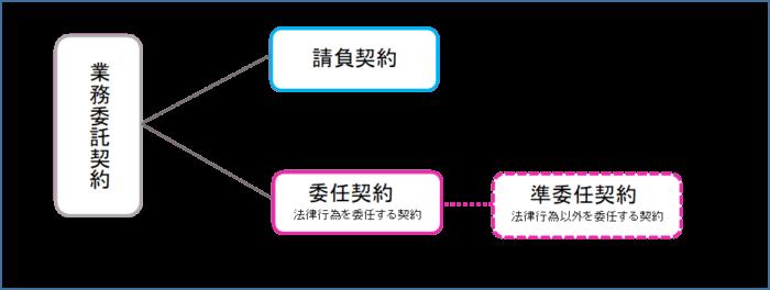 業務委託契約の図解