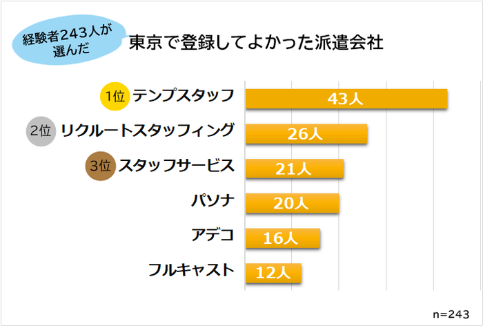 東京のおすすめ派遣会社ランキング