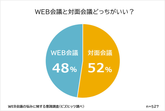 WEB会議VS対面会議