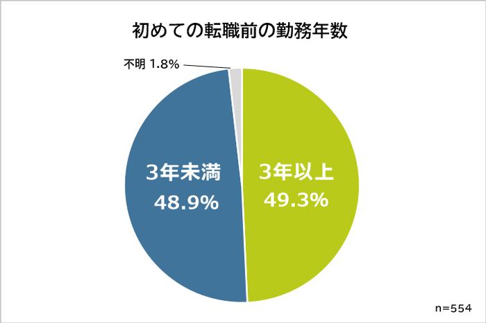 20代初めての転職 転職前の就業期間 円グラフ