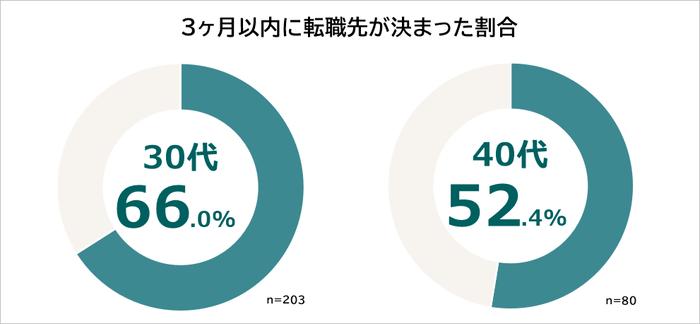 30代・40代 3ヶ月以内に転職先が決まった割合