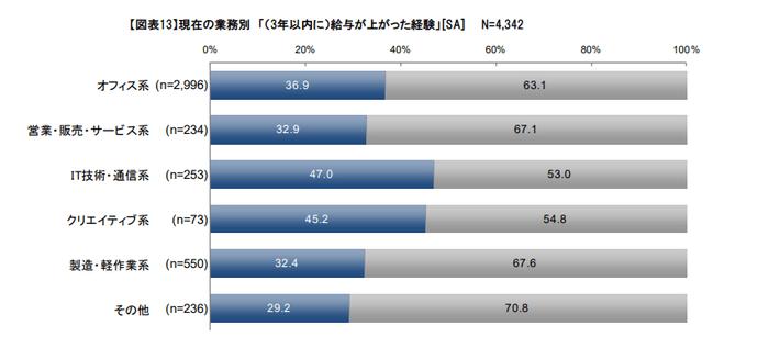 一般社団法人日本人材派遣協会の3年以内に給与が上がった経験の統計