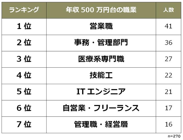 年収500万円台の職業