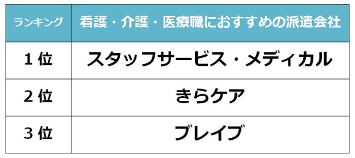 成田 看護派遣会社