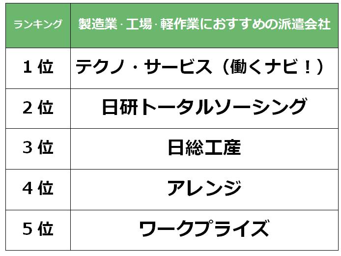 金沢 製造業派遣会社