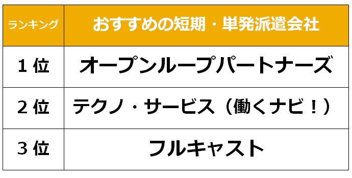 札幌 短期単発派遣会社