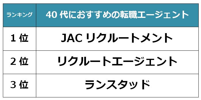 埼玉 40代転職エージェント