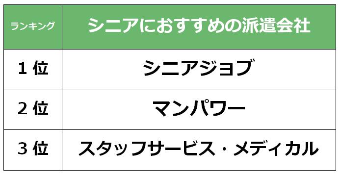 名古屋 シニア派遣会社