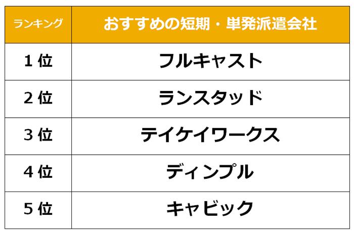 梅田 短期派遣会社