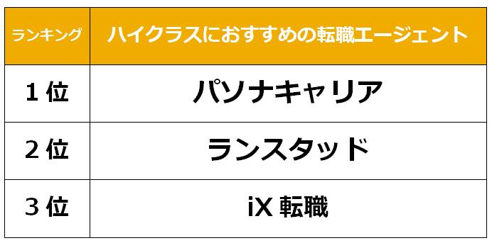 千葉 ハイクラス転職エージェント
