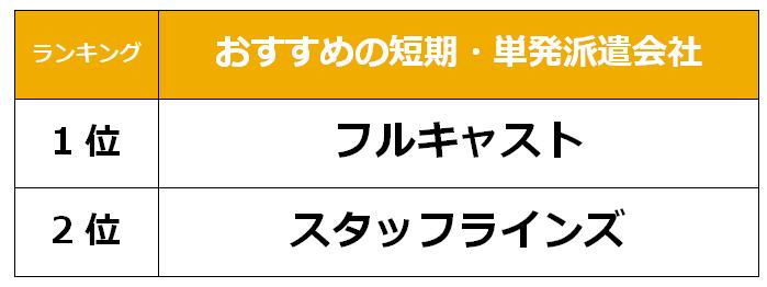 宮崎 短期単発派遣会社