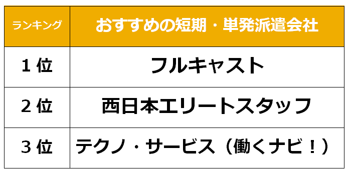 佐賀 短期単発派遣会社