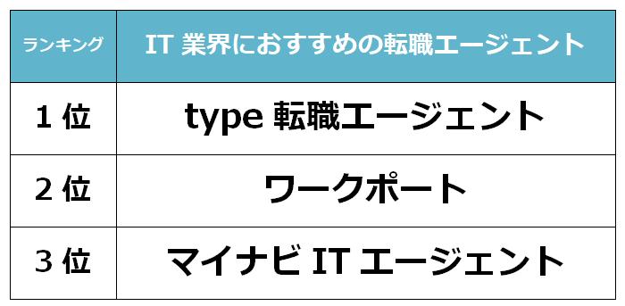 東京 IT転職エージェント