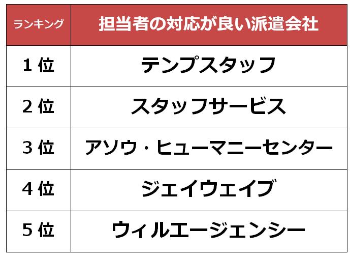 福岡 担当者派遣会社