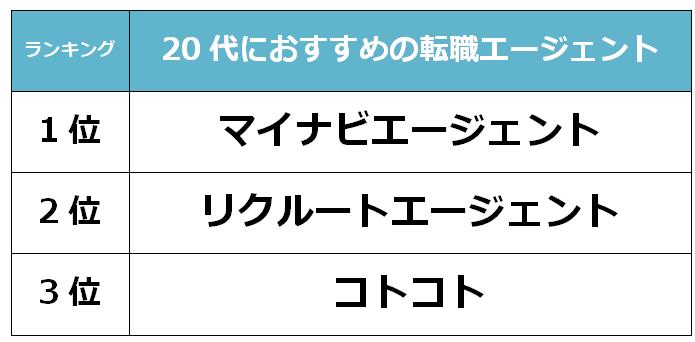 京都 20代転職エージェント
