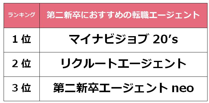 大阪 第二新卒転職エージェント