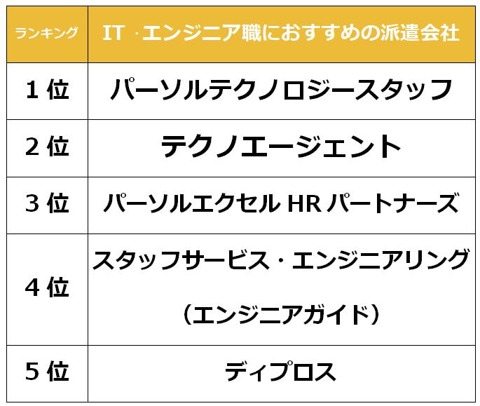 名古屋 IT派遣会社