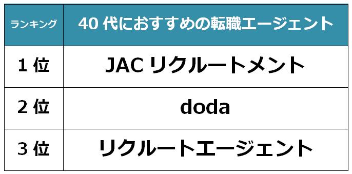 大阪 40代転職エージェント