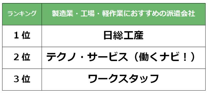 島根県 製造業派遣会社
