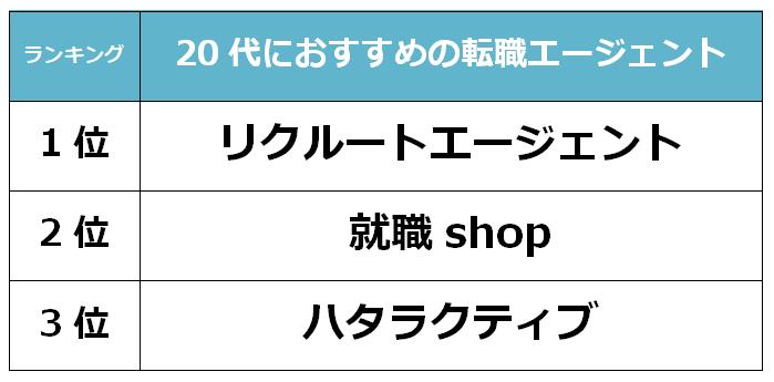 埼玉 20代転職エージェント